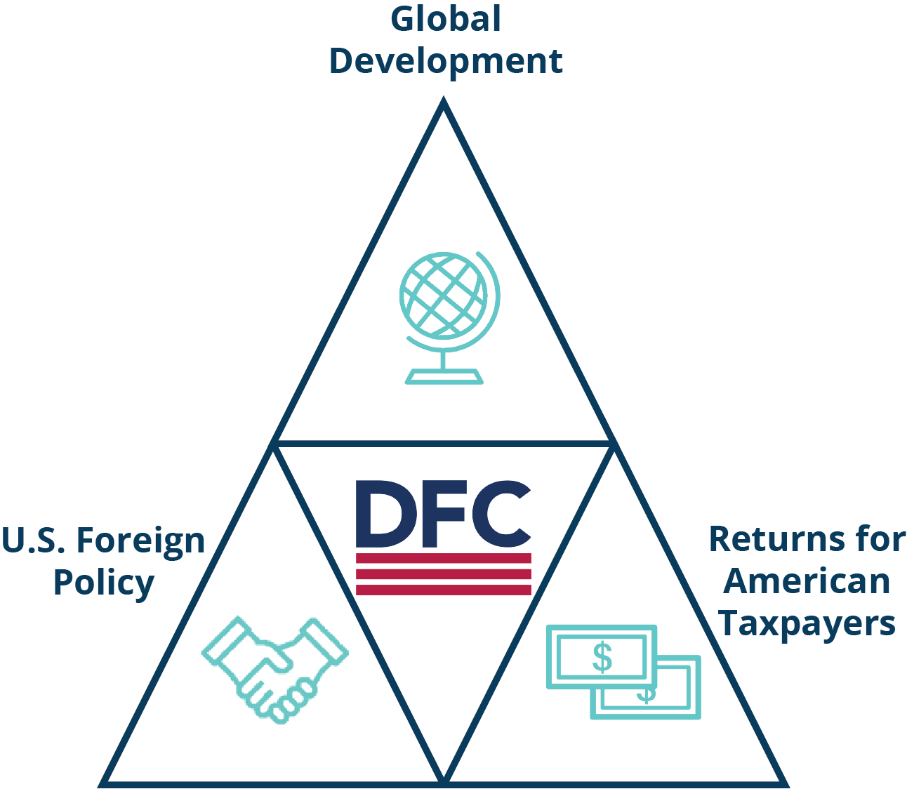 Graphic showing DFC at the center of global development, U.S. foreign policy, and returns for American taxpayers